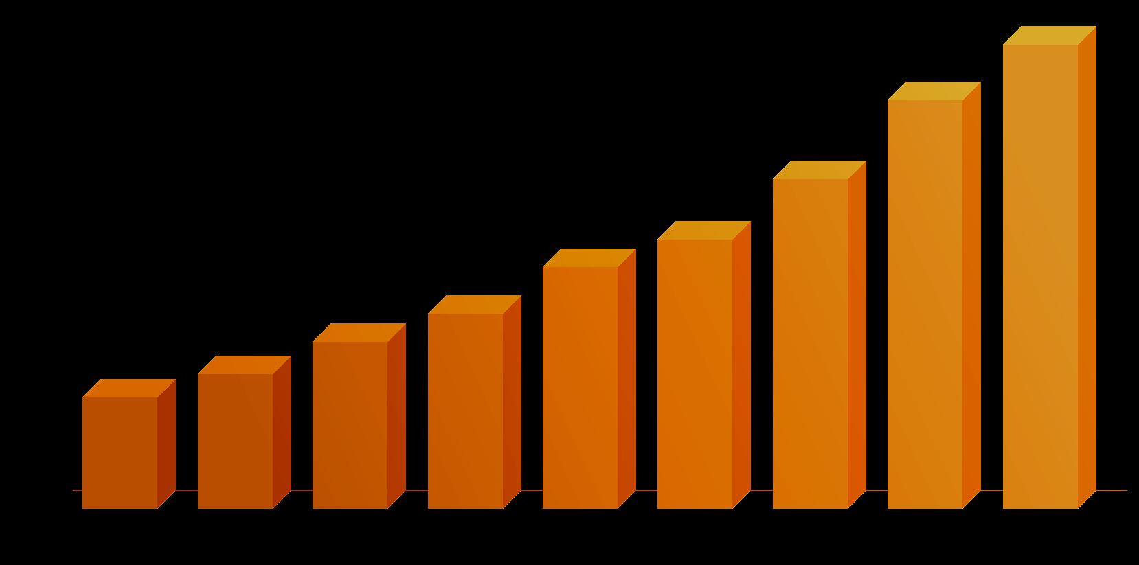 chart-2018